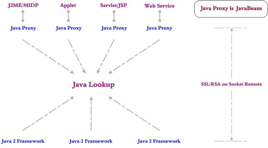 Java Client Network
